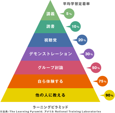 learningpyramid.png