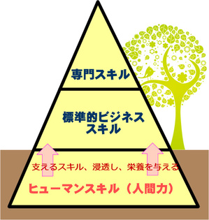 ヒューマンスキルはビジネススキルや専門スキルに栄養を与える
